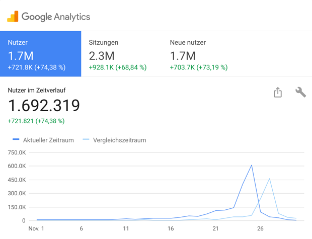 Black-Friday.de Besucherzahlen für Nov. 2016 im Vergleich zum Vorjahr (Screenshot: Google Analytics)