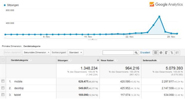 Screenshot: Black-Friday.de Analytics November 2015