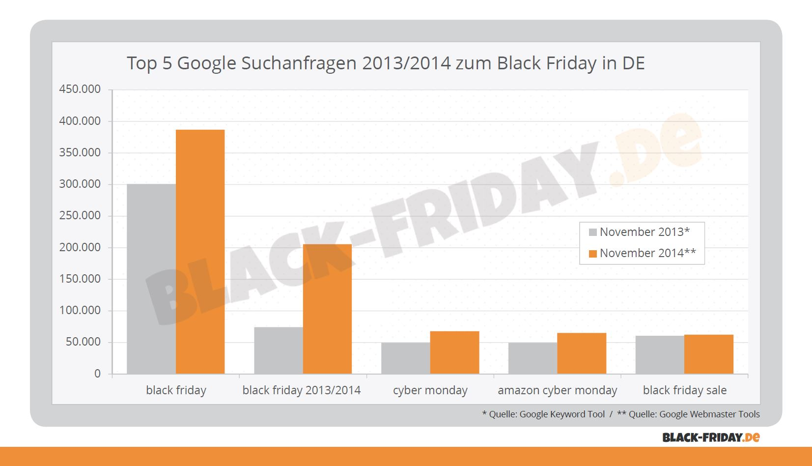 Die Black Friday De Keyword Analyse Das Wurde Am Black