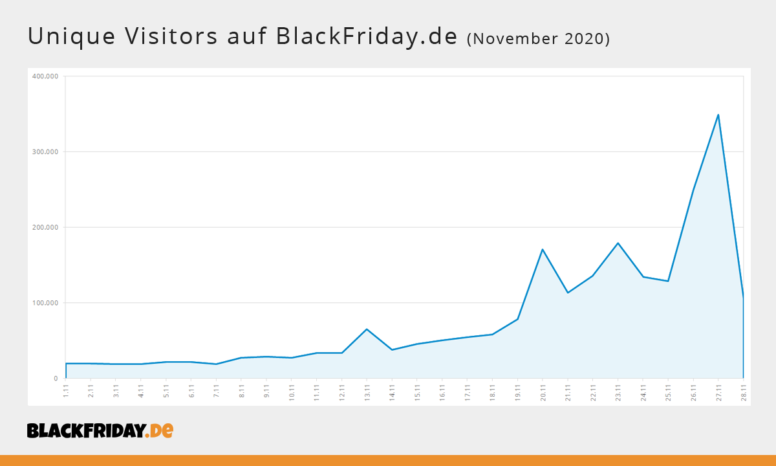 BlackFriday-de-Visitors-2020