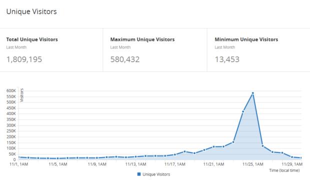 Unique Visitors von Black-Friday.de gemessen vom CDN Cloudflare