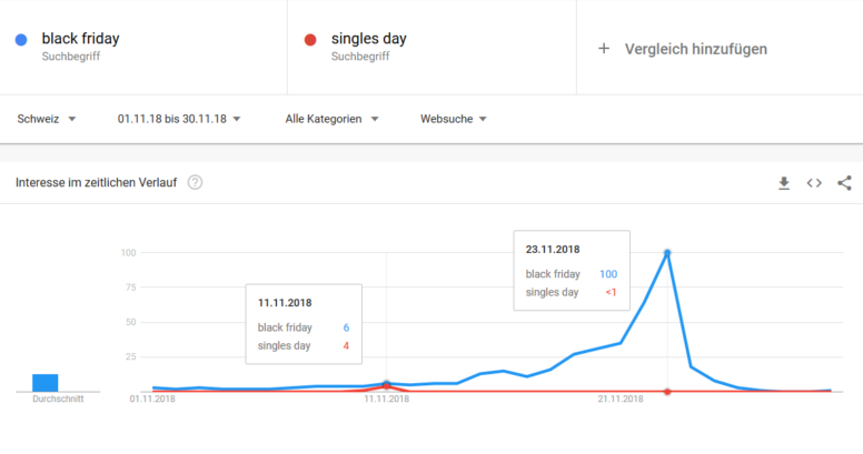 Google Trends: Singles Day vs. Black Friday im November 2018 in der Schweiz