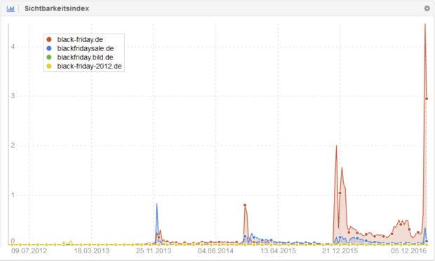 Vergleich: SISTRIX Sichtbarkeitsindex seit 2012